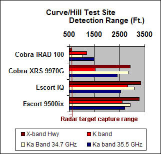 Curve/Hill test site radar detection range scores chart