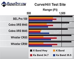 Curve Test site radar detection range of BEL (Beltronics) Pro 100, Cobra XRS 9955, Whistler 