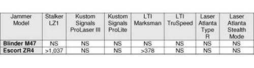 2010 laser jammer test results Chart 2