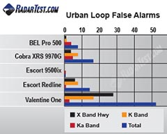 escort radar detector test chart