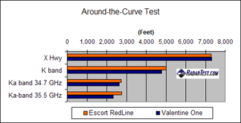Valentine One vs. Escort RedLine around-the-curve test results