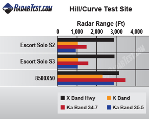 Escort Solo S3 test results chart