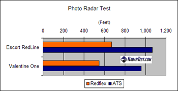 Valentine One vs. Escort RedLine test results against ATS and Redflex photo radar