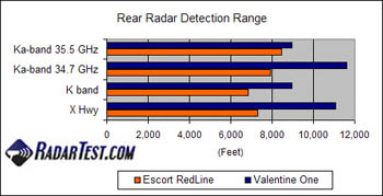 Valentine One vs. Escort RedLine radar detector test review