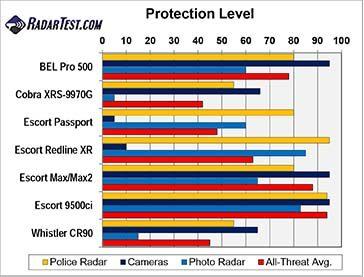 red light camera-radar countermeasures test results