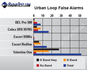 Urban false alarm test results