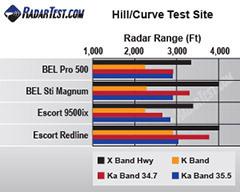 BEL STi Magnum test scores