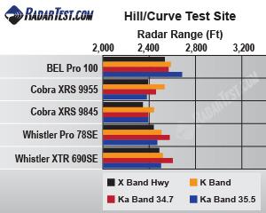 BEL Pro 100 radar detector test chart