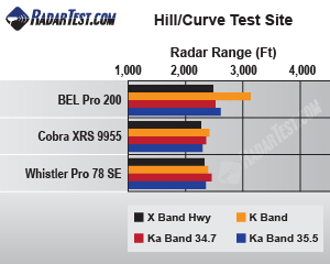 BEL Pro 200 radar detector test chart