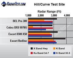 BEL (Beltronics) Pro 300 radar detector test scores