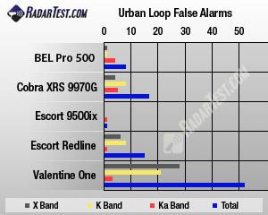Beltronics (BEL) Pro 500 false-alarm test results