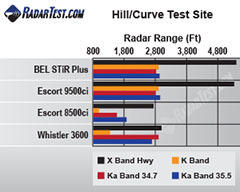 Beltronics STiR Plus test results