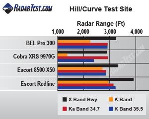 Escort 8500 X50 test scores