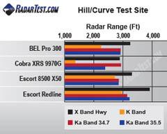BEL Pro 300 test scores