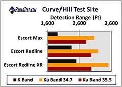 Escort Redline detector test scores