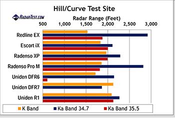 radenso pro xp comparison test chart