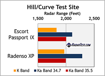 escort passport ix and radenso xp test scores