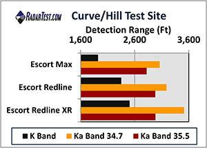 Escort Redline XR detector test scores