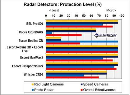 Anti-red light camera radar detectors