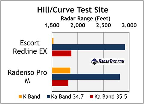 escort redline ex and radenso pro m test scores