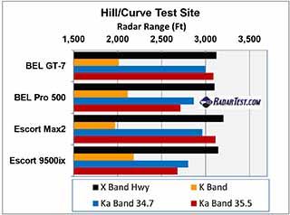 beltronics (bel) gt-7 test scores