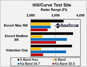 escort redline xr test results